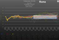 Meteo ROMA: le possibilità di ondate di freddo nei prossimi 15 giorni