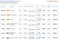Settimana meteo su Bari e Puglia: prima un po' di freddo, poi le piogge